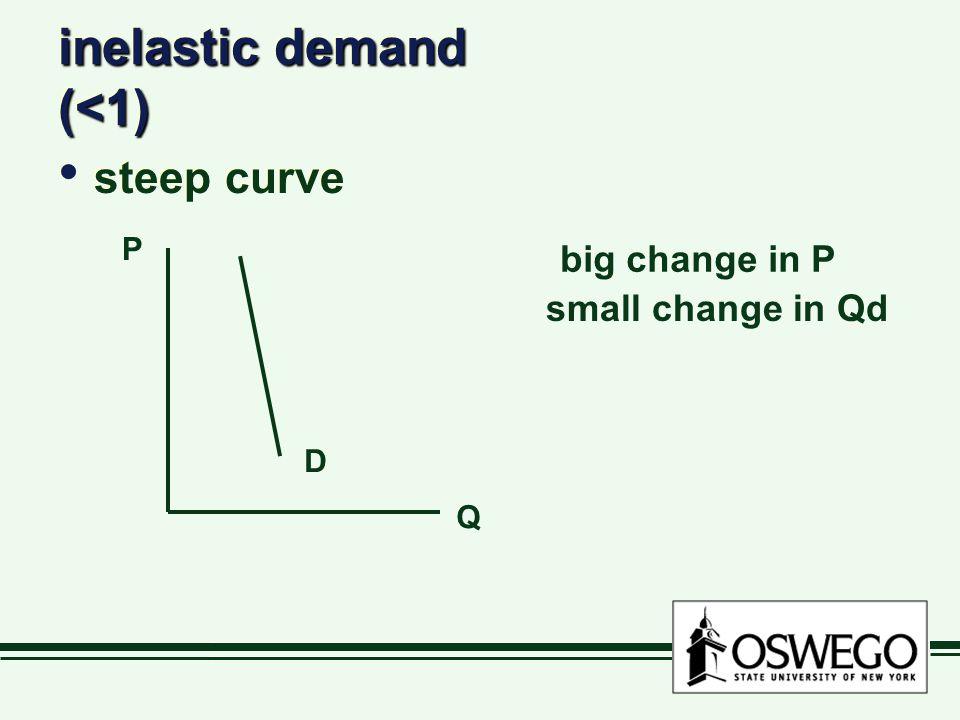 inelastic demand (<1) steep curve P Q D big change in P small change in Qd