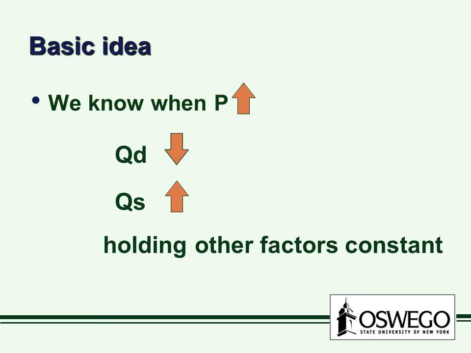 Basic idea We know when P Qd Qs holding other factors constant