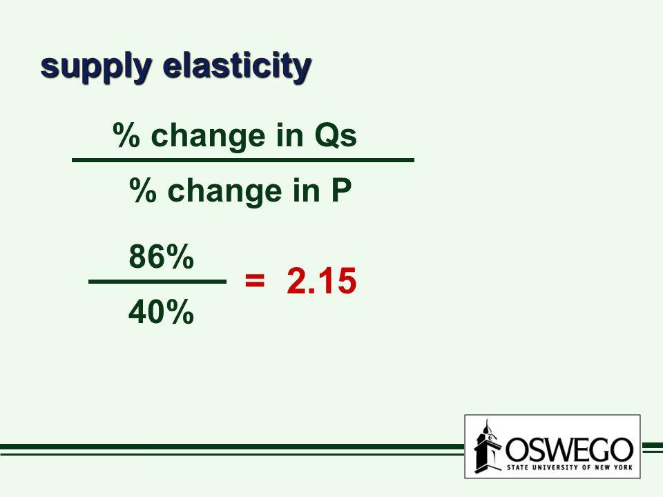 supply elasticity % change in Qs % change in P 86% 40% = 2.15