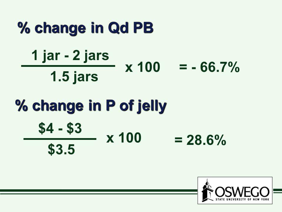 % change in Qd PB 1 jar - 2 jars 1.5 jars x 100= - 66.7% % change in P of jelly $4 - $3 $3.5 x 100 = 28.6%