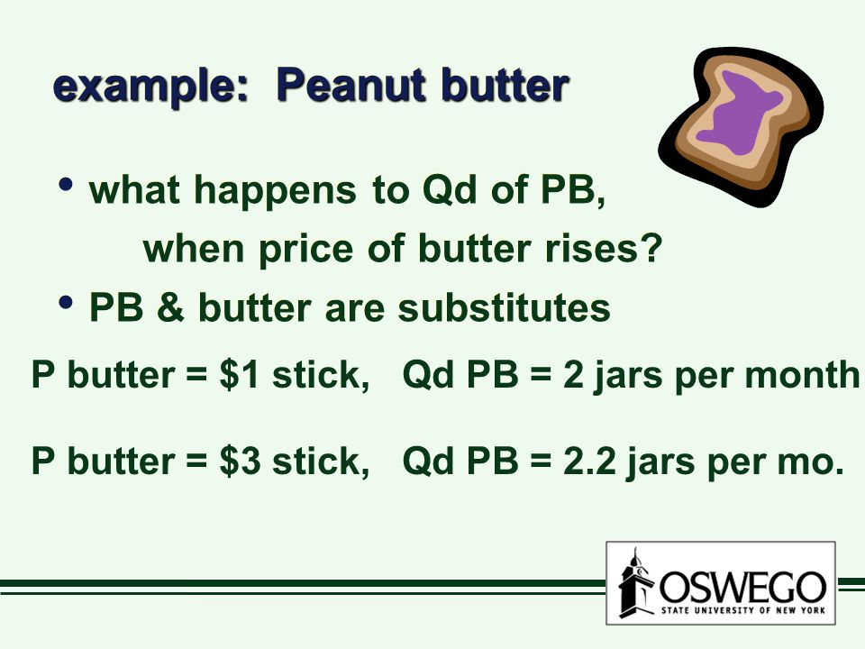 example: Peanut butter what happens to Qd of PB, when price of butter rises.