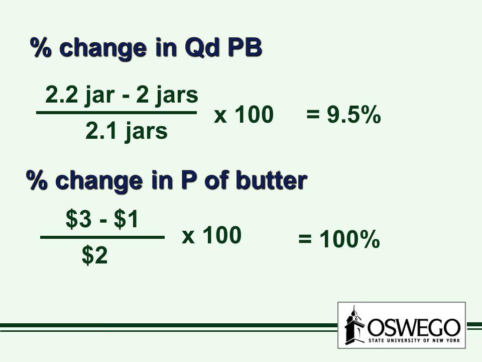 % change in Qd PB 2.2 jar - 2 jars 2.1 jars x 100= 9.5% % change in P of butter $3 - $1 $2 x 100 = 100%