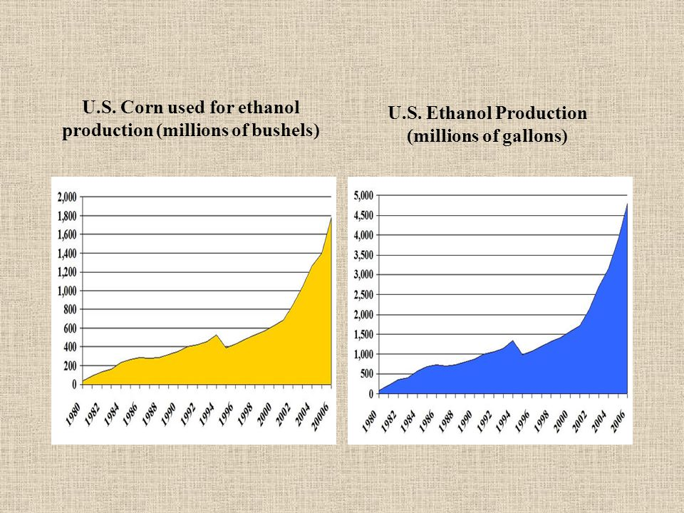 U.S. Corn used for ethanol production (millions of bushels) U.S. Ethanol Production (millions of gallons)