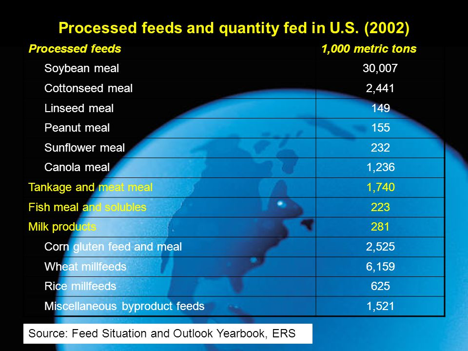Processed feeds1,000 metric tons Soybean meal30,007 Cottonseed meal2,441 Linseed meal149 Peanut meal155 Sunflower meal232 Canola meal1,236 Tankage and