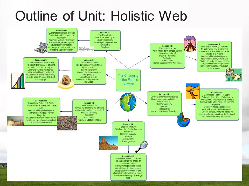 Outline of Unit: Holistic Web
