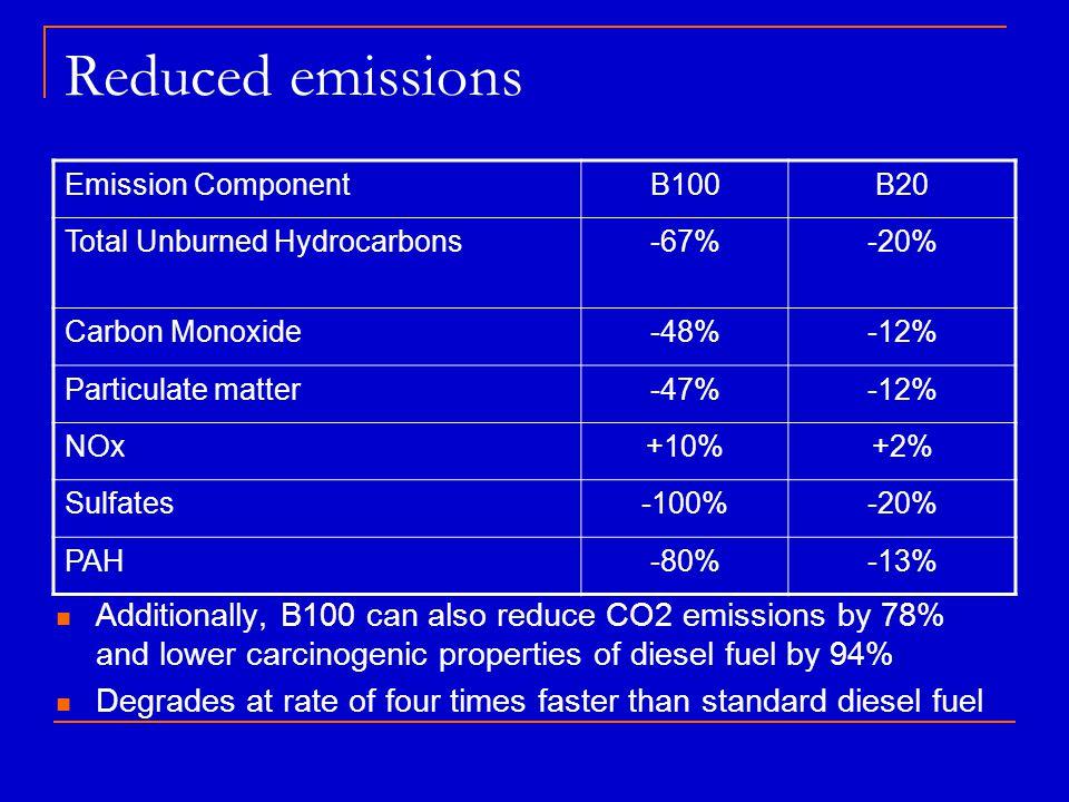 Reduced emissions Emission ComponentB100B20 Total Unburned Hydrocarbons-67%-20% Carbon Monoxide-48%-12% Particulate matter-47%-12% NOx+10%+2% Sulfates