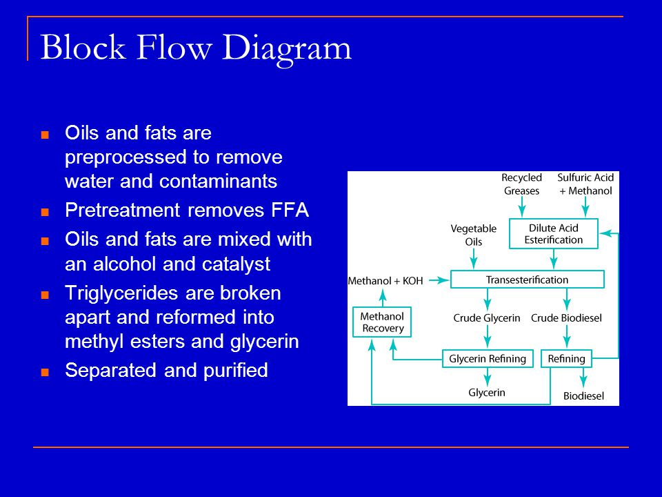 Block Flow Diagram Oils and fats are preprocessed to remove water and contaminants Pretreatment removes FFA Oils and fats are mixed with an alcohol an