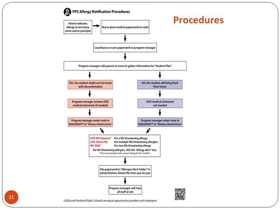 31 Procedures