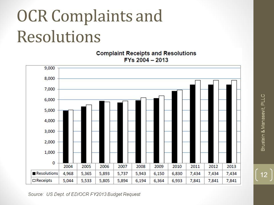 OCR Complaints and Resolutions Brustein & Manasevit, PLLC 12 Source: US Dept. of ED/OCR FY2013 Budget Request