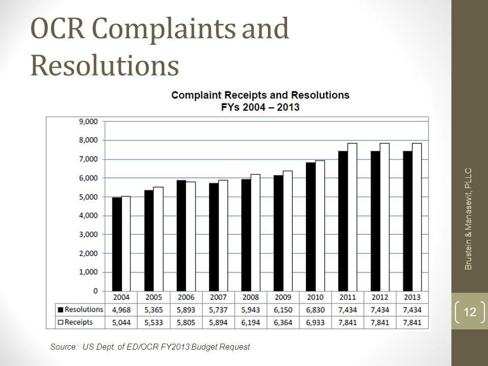OCR Complaints and Resolutions Brustein & Manasevit, PLLC 12 Source: US Dept.