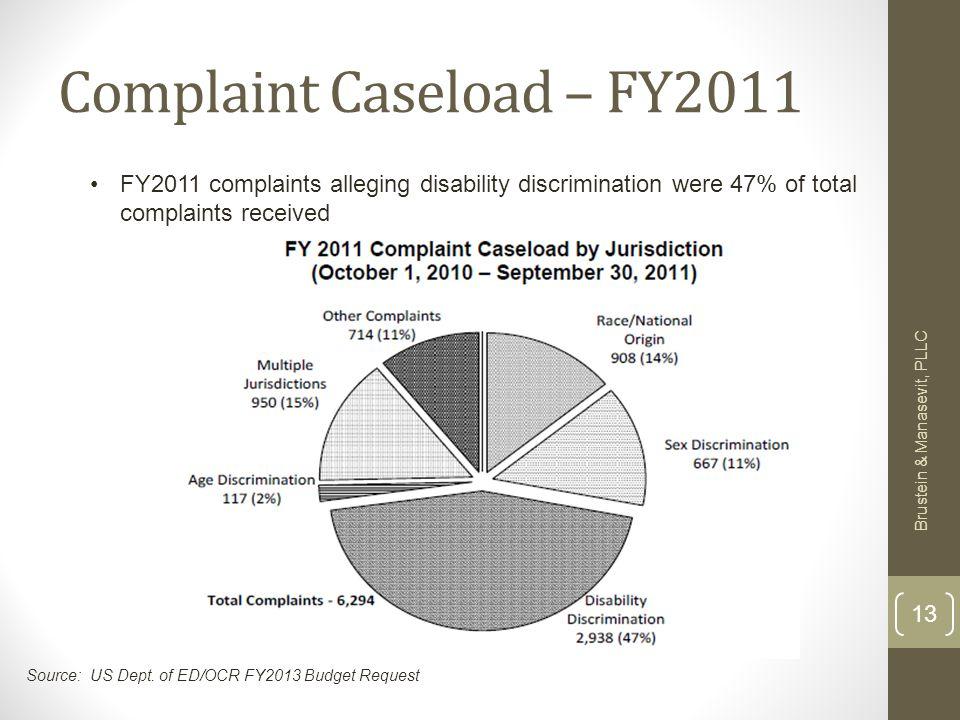 Complaint Caseload – FY2011 Brustein & Manasevit, PLLC 13 FY2011 complaints alleging disability discrimination were 47% of total complaints received Source: US Dept.