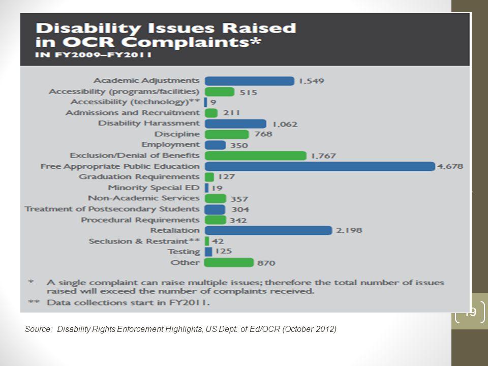 Brustein & Manasevit, PLLC 19 Source: Disability Rights Enforcement Highlights, US Dept. of Ed/OCR (October 2012)