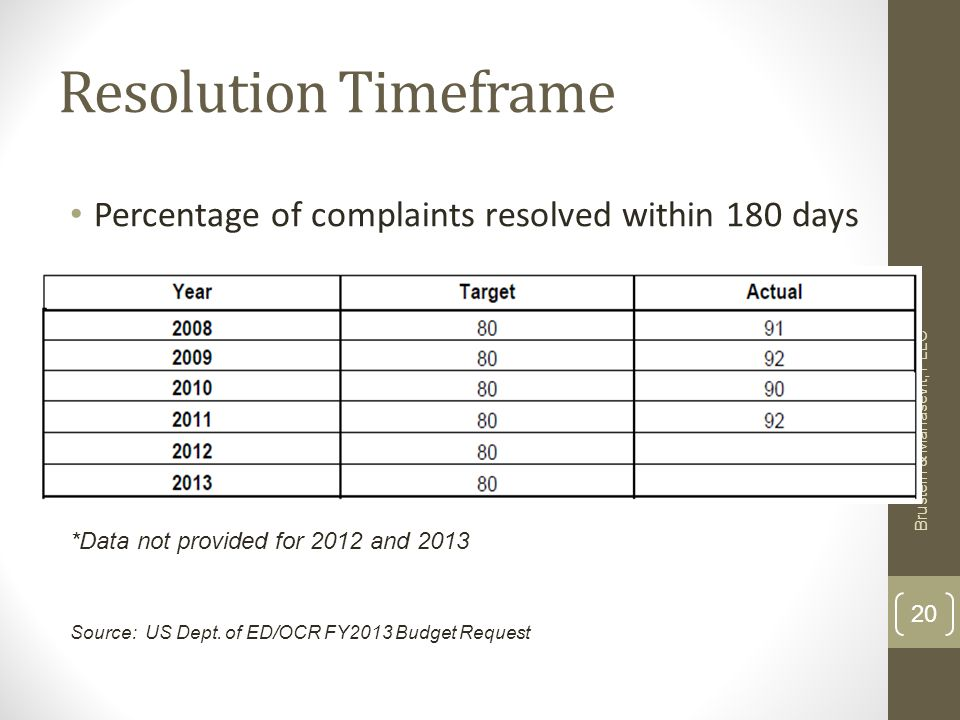 Resolution Timeframe Percentage of complaints resolved within 180 days Brustein & Manasevit, PLLC 20 *Data not provided for 2012 and 2013 Source: US Dept.