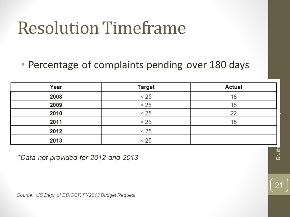 Resolution Timeframe Percentage of complaints pending over 180 days Brustein & Manasevit, PLLC 21 *Data not provided for 2012 and 2013 Source: US Dept