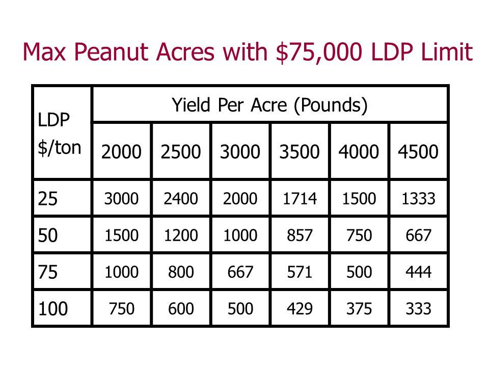 Max Peanut Acres with $75,000 LDP Limit LDP $/ton Yield Per Acre (Pounds) 200025003000350040004500 25 300024002000171415001333 50 15001200100085775066