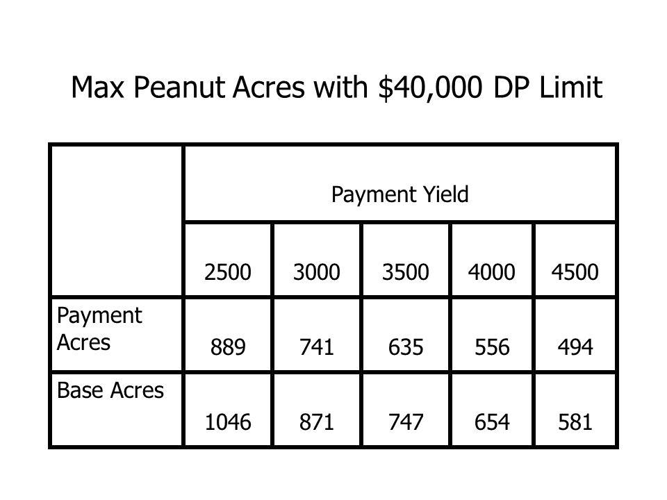 Max Peanut Acres with $40,000 DP Limit Payment Yield 25003000350040004500 Payment Acres 889741635556494 Base Acres 1046871747654581