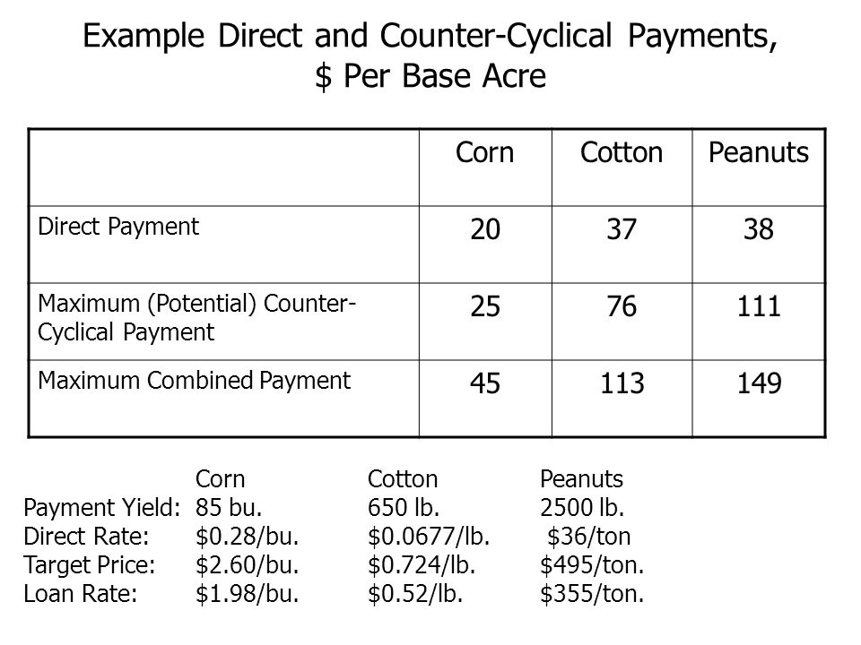 Example Direct and Counter-Cyclical Payments, $ Per Base Acre CornCottonPeanuts Direct Payment 203738 Maximum (Potential) Counter- Cyclical Payment 2576111 Maximum Combined Payment 45113149 CornCottonPeanuts Payment Yield: 85 bu.