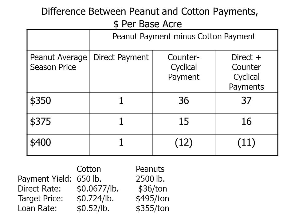 Difference Between Peanut and Cotton Payments, $ Per Base Acre Peanut Payment minus Cotton Payment Peanut Average Season Price Direct PaymentCounter- Cyclical Payment Direct + Counter Cyclical Payments $35013637 $37511516 $4001(12)(11) CottonPeanuts Payment Yield: 650 lb.