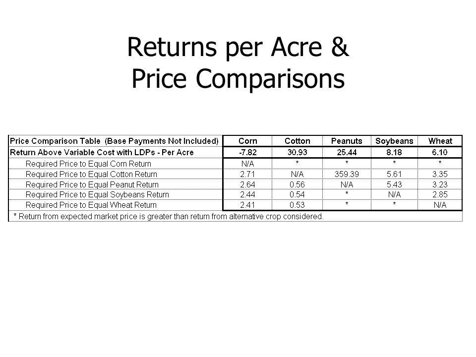 Returns per Acre & Price Comparisons