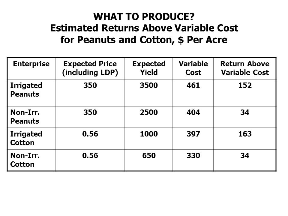 WHAT TO PRODUCE? Estimated Returns Above Variable Cost for Peanuts and Cotton, $ Per Acre EnterpriseExpected Price (including LDP) Expected Yield Vari