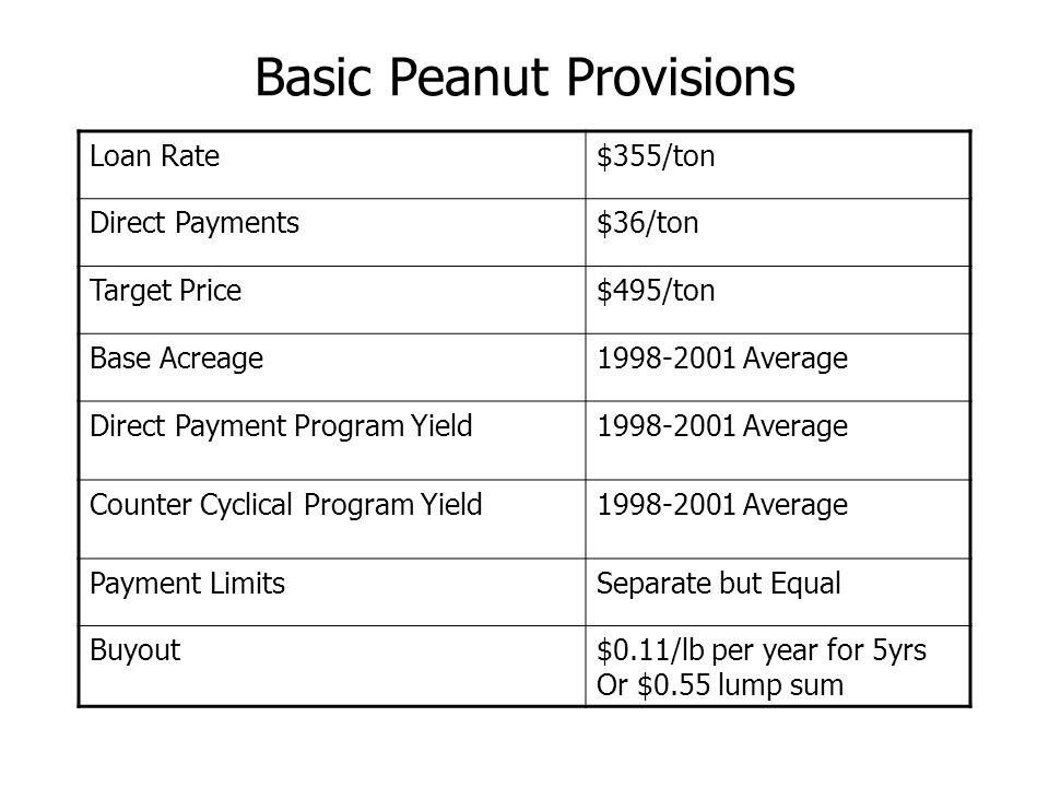 Basic Peanut Provisions Loan Rate$355/ton Direct Payments$36/ton Target Price$495/ton Base Acreage1998-2001 Average Direct Payment Program Yield1998-2