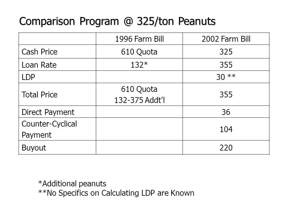 1996 Farm Bill2002 Farm Bill Cash Price610 Quota325 Loan Rate132*355 LDP30 ** Total Price 610 Quota 132-375 Addt'l 355 Direct Payment36 Counter-Cyclical Payment 104 Buyout220 Comparison Program @ 325/ton Peanuts *Additional peanuts **No Specifics on Calculating LDP are Known
