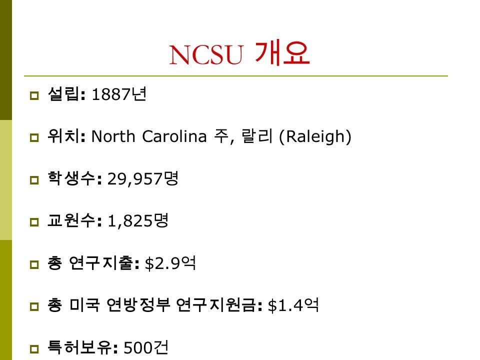 NCSU 개요  설립 : 1887 년  위치 : North Carolina 주, 랄리 (Raleigh)  학생수 : 29,957 명  교원수 : 1,825 명  총 연구지출 : $2.9 억  총 미국 연방정부 연구지원금 : $1.4 억  특허보유 : 500