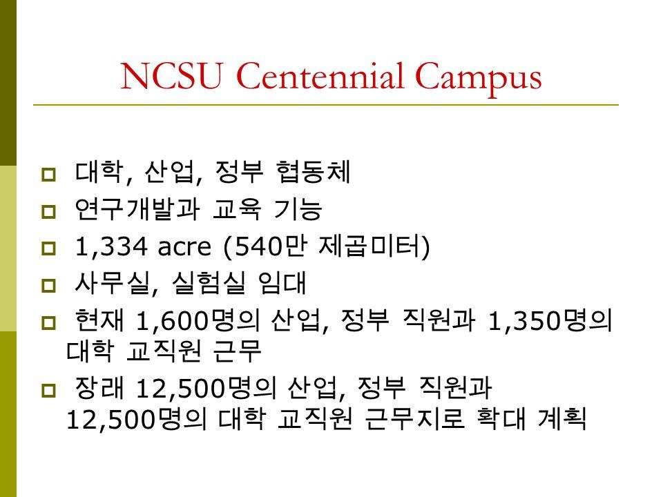 NCSU Centennial Campus  대학, 산업, 정부 협동체  연구개발과 교육 기능  1,334 acre (540 만 제곱미터 )  사무실, 실험실 임대  현재 1,600 명의 산업, 정부 직원과 1,350 명의 대학 교직원 근무  장래 12,500