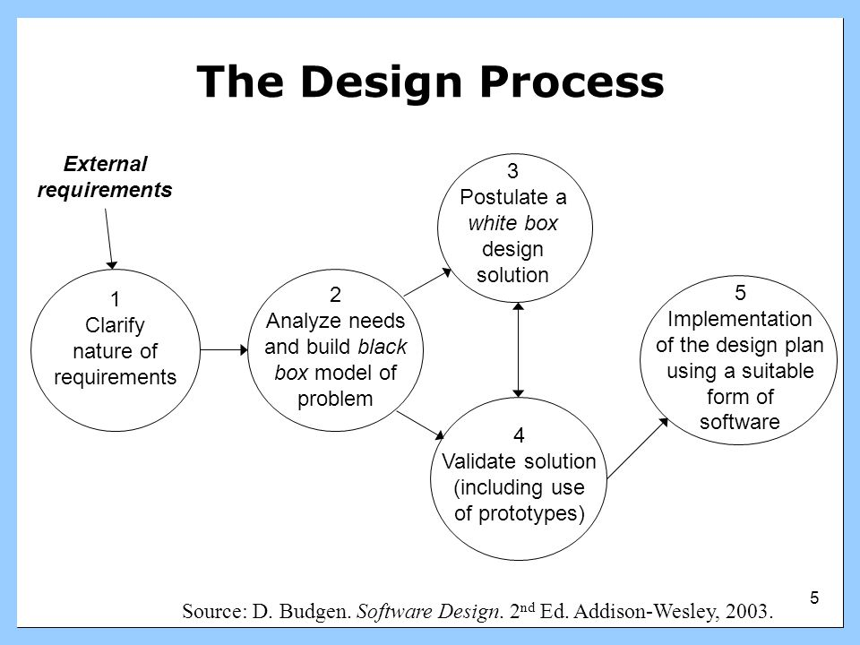 16 Outline Introduction to Design Introduction to HCD Introduction to P-Tab P-Tab and the Design Process –Brainstorming –Design Patterns –Interactivity –Metaphors Conclusion