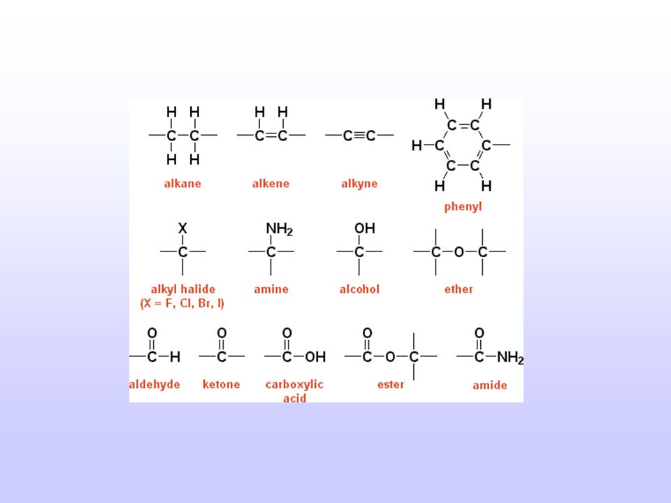 Functional Groups Besides our basic hydrocarbon classes, we can add other elements/ions, groups of elements to an organic structure = Functional Groups R = radical or, in this case, represents C Alcohols (R-OH), ethers (R-O-R), carboxylic acids (R-COOH), aldehydes (R-COH) – what are the others presented in the book.