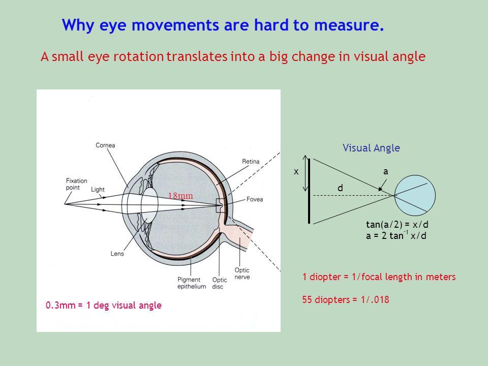 Why eye movements are hard to measure. 18mm 0.3mm = 1 deg visual angle xa tan(a/2) = x/d a = 2 tan - 1 x/d Visual Angle d 1 diopter = 1/focal length i