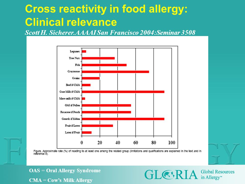 Cross reactivity in food allergy: Clinical relevance Scott H.