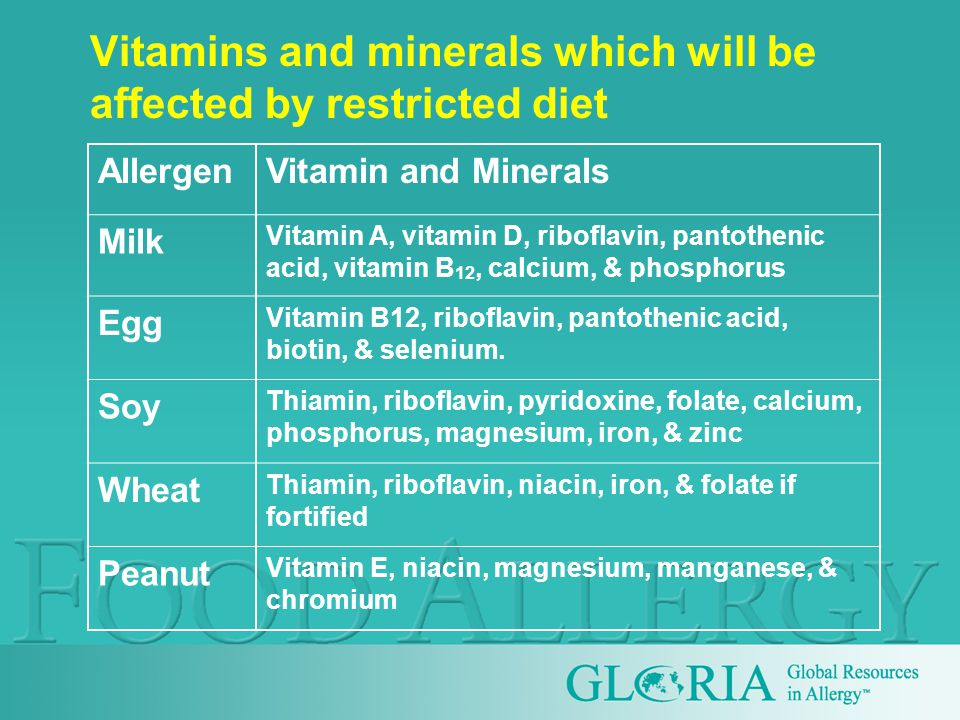 Vitamins and minerals which will be affected by restricted diet AllergenVitamin and Minerals Milk Vitamin A, vitamin D, riboflavin, pantothenic acid, vitamin B 12, calcium, & phosphorus Egg Vitamin B12, riboflavin, pantothenic acid, biotin, & selenium.