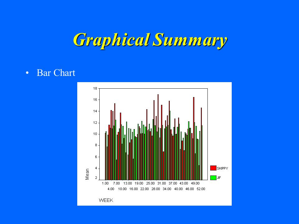 Graphical Summary Bar Chart
