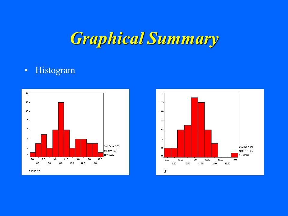 Graphical Summary Histogram