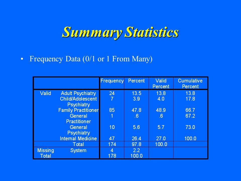 Summary Statistics Frequency Data (0/1 or 1 From Many)