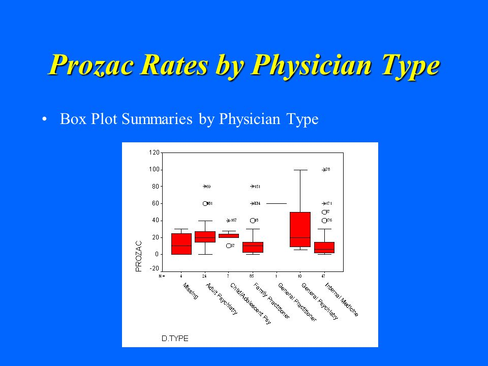 Prozac Rates by Physician Type Box Plot Summaries by Physician Type
