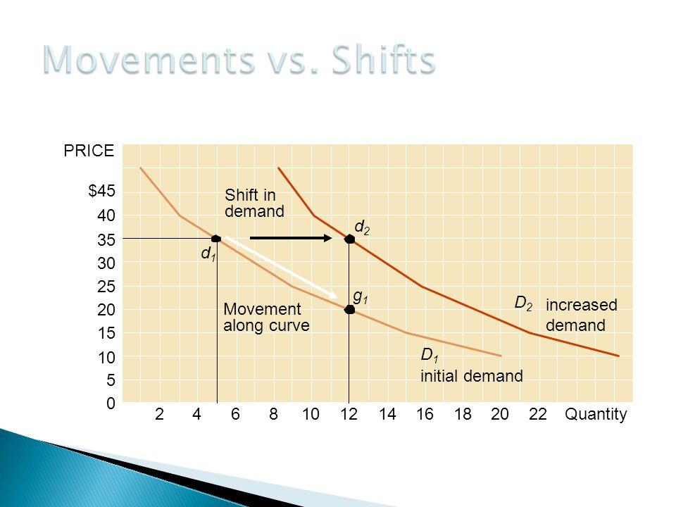 PRICE 40 35 30 25 20 15 10 5 0 $45 246810121416182022Quantity D1D1 initial demand d1d1 Movement along curve g1g1 Shift in demand D2D2 increased demand d2d2