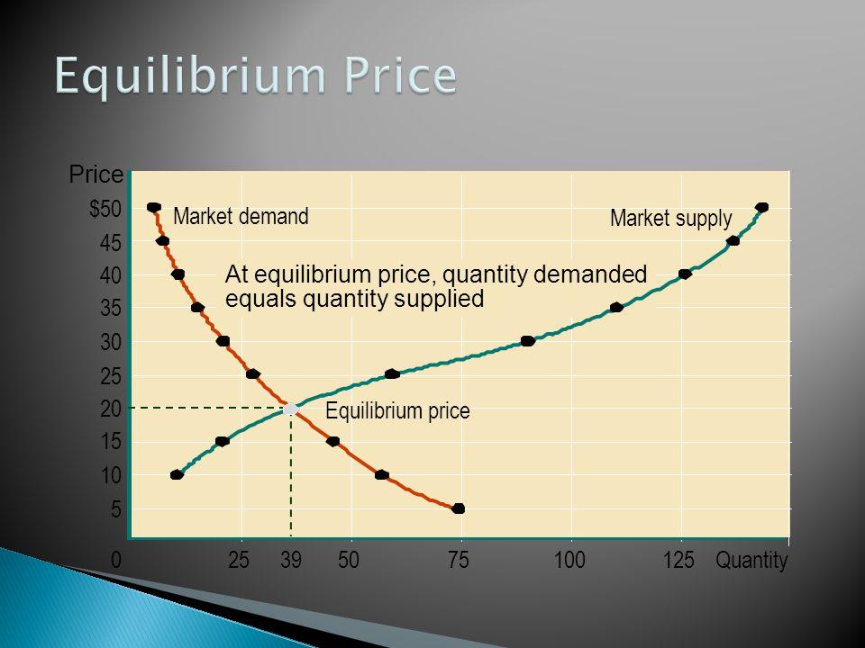 Market demand Equilibrium price Market supply $50 45 40 35 30 25 20 15 10 5 0255075 At equilibrium price, quantity demanded equals quantity supplied 100125Quantity39 Price