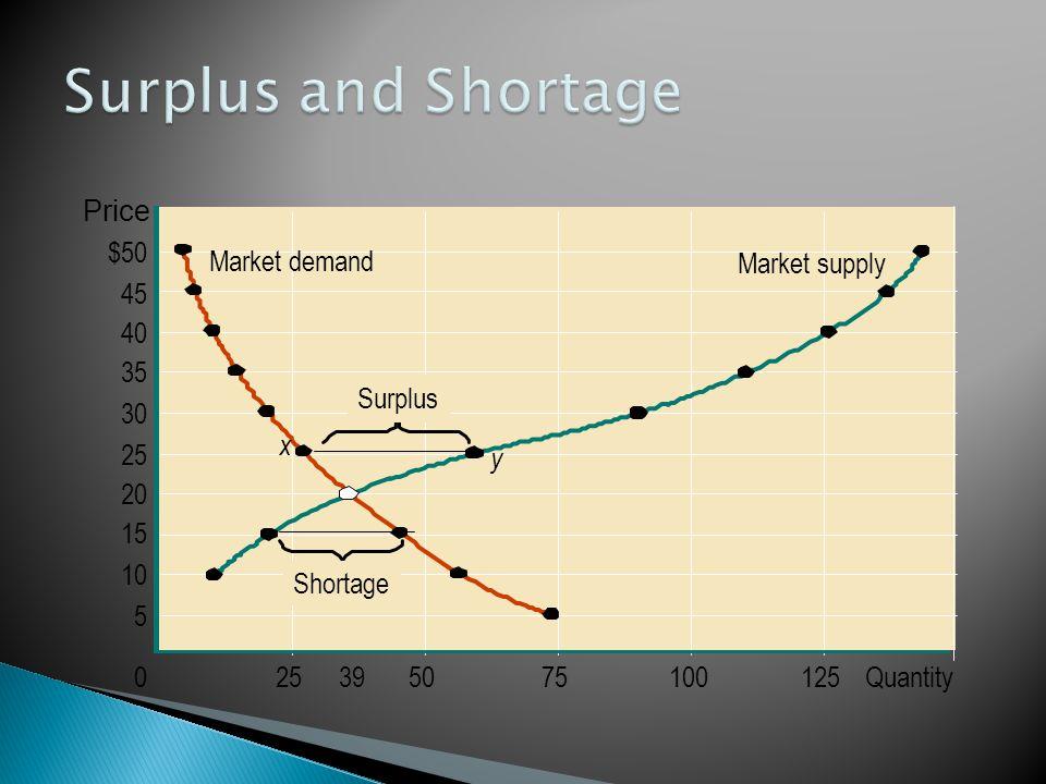 Market demand Market supply $50 45 40 35 30 25 20 15 10 5 0255075100125Quantity39 Price Shortage y x Surplus