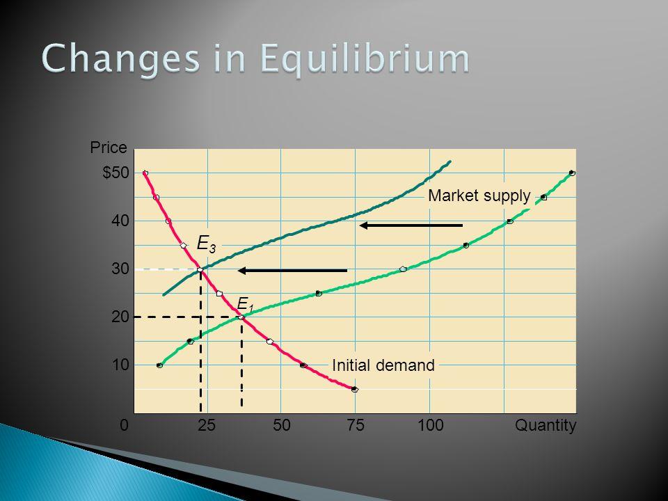 255075100Quantity Price $50 40 30 20 10 0 E3E3 E1E1 Initial demand Market supply