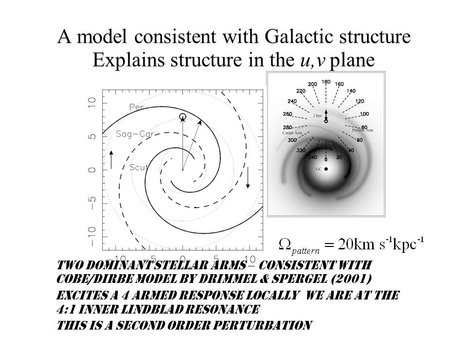 A model consistent with Galactic structure Explains structure in the u,v plane Two dominant stellar arms – consistent with COBE/DIRBE model by Drimmel & Spergel (2001) Excites a 4 armed response locally We are at the 4:1 Inner Lindblad resonance This is a second order perturbation