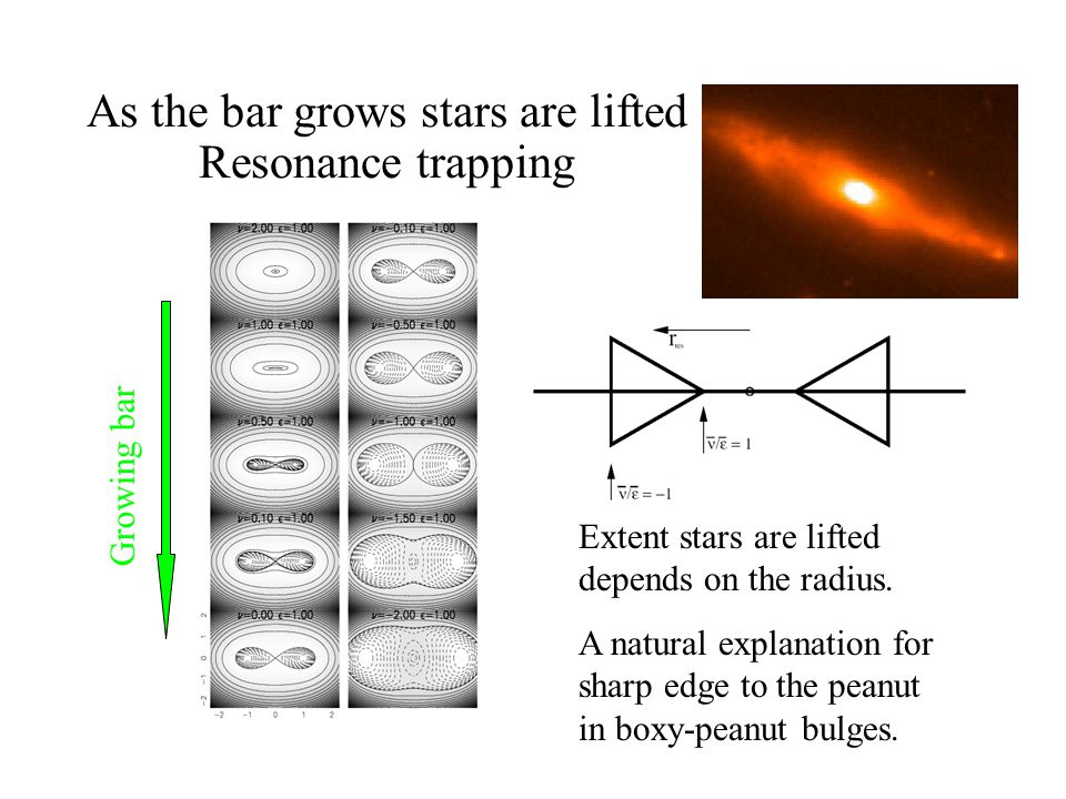 As the bar grows stars are lifted Resonance trapping Growing bar Extent stars are lifted depends on the radius. A natural explanation for sharp edge t
