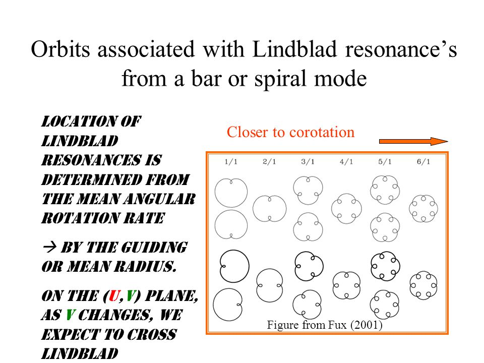 Orbits associated with Lindblad resonance's from a bar or spiral mode Figure from Fux (2001) Closer to corotation Location of Lindblad resonances is determined from the mean angular rotation rate  by the guiding or mean radius.