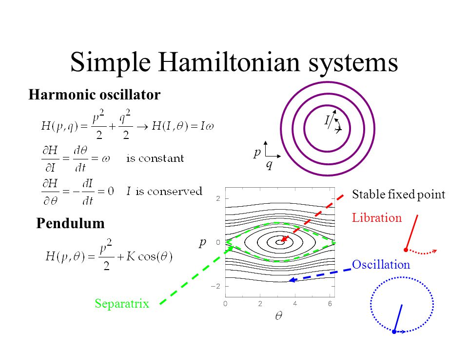 Simple Hamiltonian systems Harmonic oscillator Pendulum Stable fixed point Libration Oscillation p Separatrix p q I 
