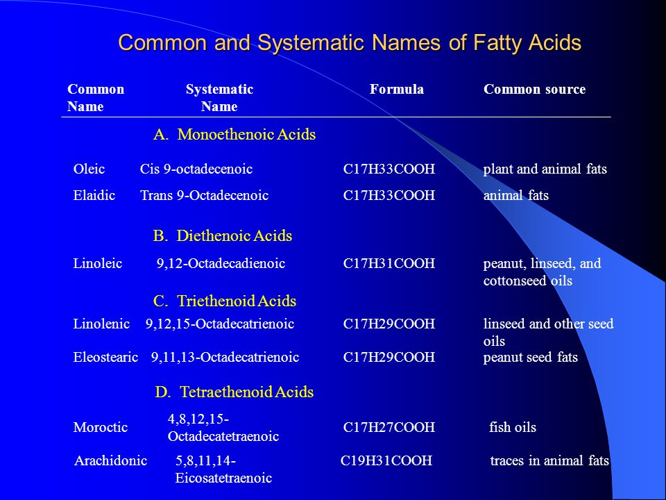 Common and Systematic Names of Fatty Acids Common Name Systematic Name FormulaCommon source A.