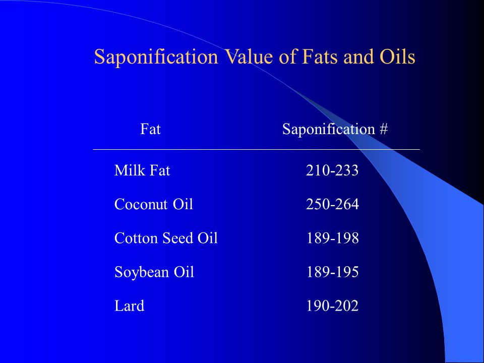 Milk Fat210-233 Coconut Oil250-264 Cotton Seed Oil189-198 Soybean Oil189-195 Fat Saponification # Lard190-202 Saponification Value of Fats and Oils