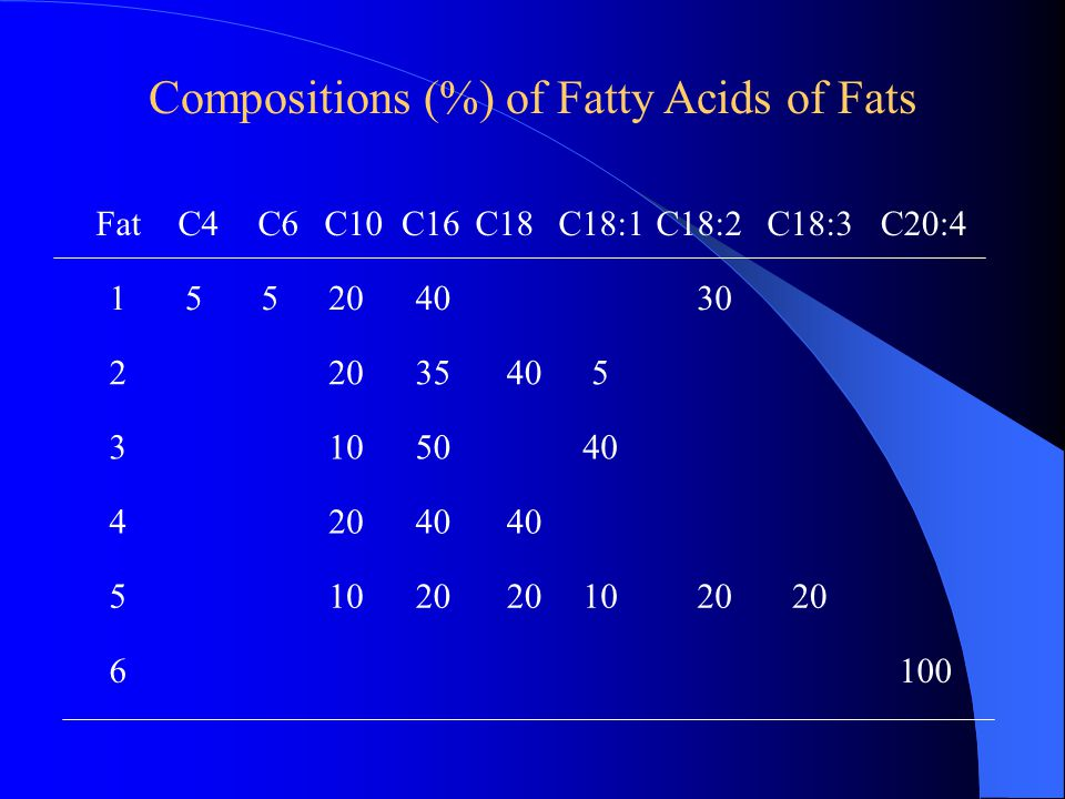 Compositions (%) of Fatty Acids of Fats 1552040 30 2 2035405 3 1050 40 4 2040 5 1020 1020 FatC4C6C10C16C18C18:1C18:2C18:3C20:4 6 100