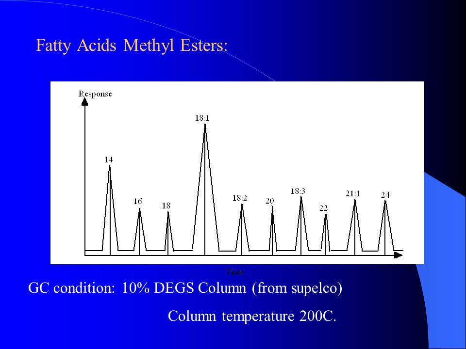 Fatty Acids Methyl Esters: GC condition:10% DEGS Column (from supelco) Column temperature 200C.