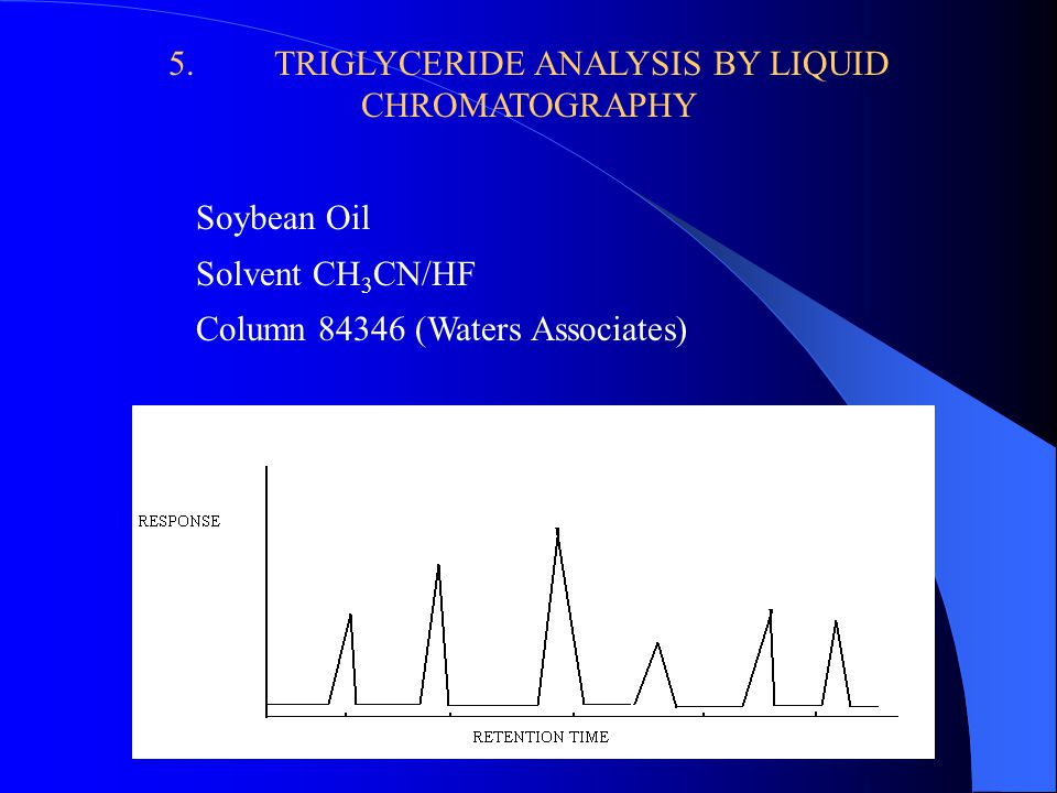 5.TRIGLYCERIDE ANALYSIS BY LIQUID CHROMATOGRAPHY Soybean Oil Solvent CH 3 CN/HF Column 84346 (Waters Associates)